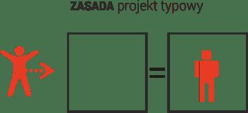 Projekty architektoniczne domów jednorodzinnych Śląsk
